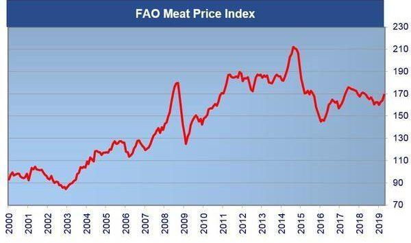 meat-price_146624-e1559825304248